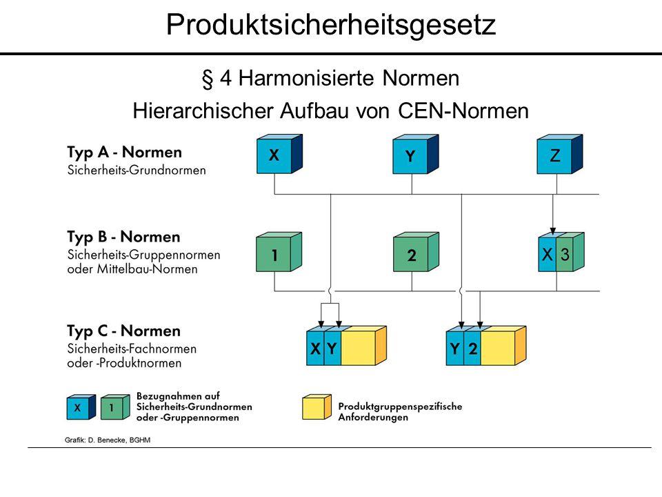 Produktsicherheitsgesetz