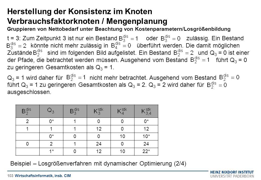 Herstellung der Konsistenz im Knoten Verbrauchsfaktorknoten / Mengenplanung Gruppieren von Nettobedarf unter Beachtung von Kostenparametern/Losgrößenbildung