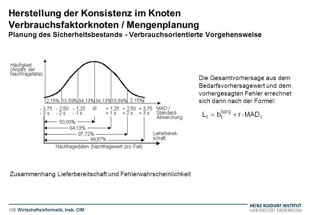 Herstellung der Konsistenz im Knoten Verbrauchsfaktorknoten / Mengenplanung Planung des Sicherheitsbestands - Verbrauchsorientierte Vorgehensweise
