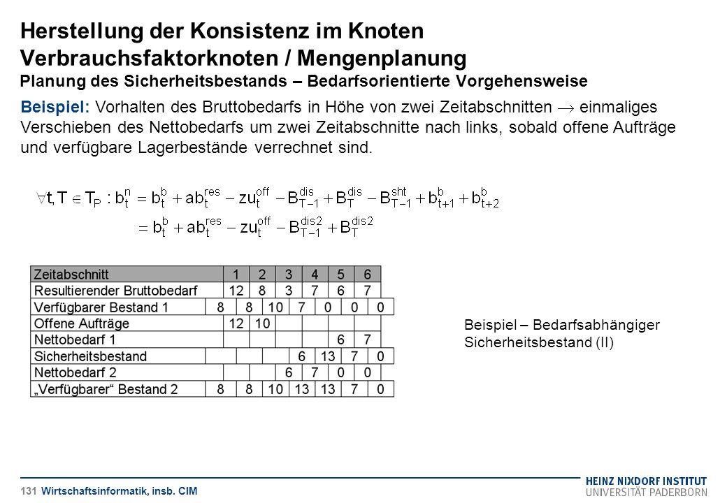Herstellung der Konsistenz im Knoten Verbrauchsfaktorknoten / Mengenplanung Planung des Sicherheitsbestands – Bedarfsorientierte Vorgehensweise