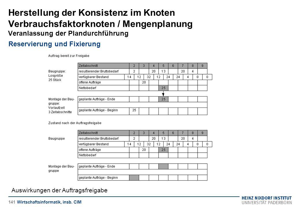 Herstellung der Konsistenz im Knoten Verbrauchsfaktorknoten / Mengenplanung Veranlassung der Plandurchführung