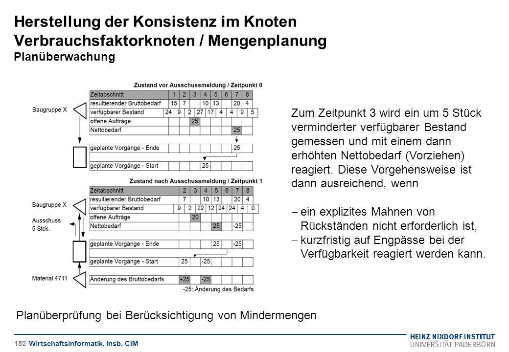 Herstellung der Konsistenz im Knoten Verbrauchsfaktorknoten / Mengenplanung Planüberwachung
