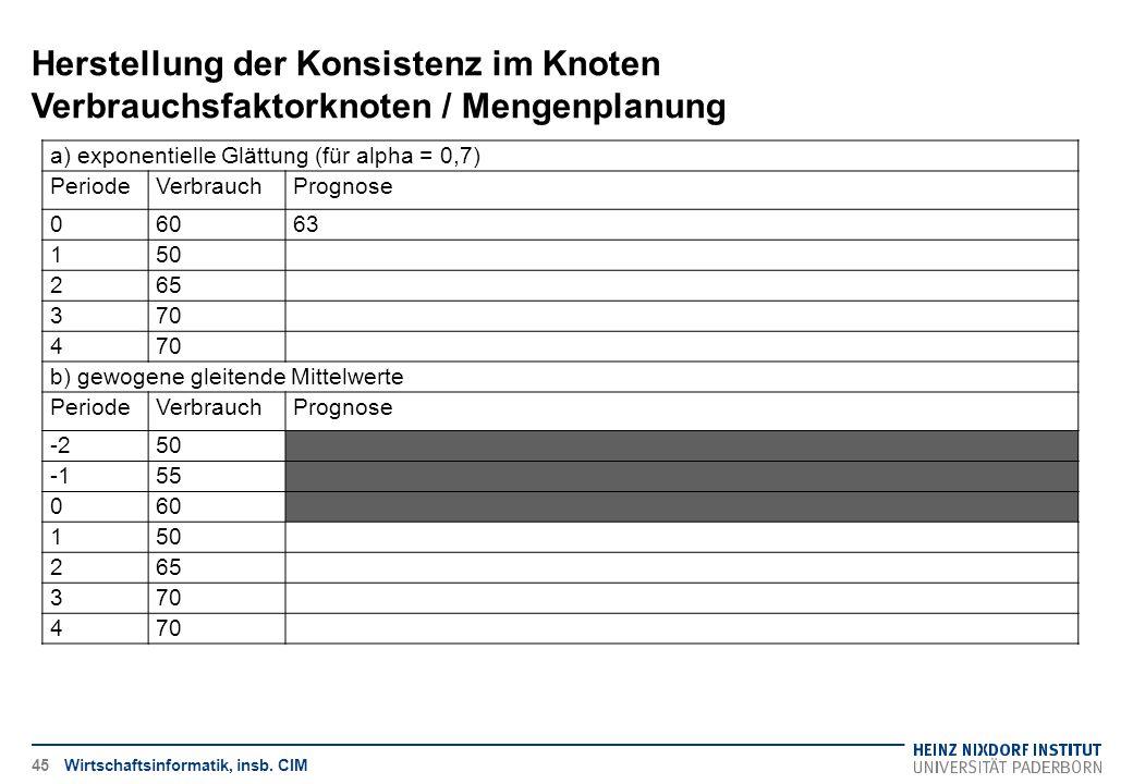 Herstellung der Konsistenz im Knoten Verbrauchsfaktorknoten / Mengenplanung
