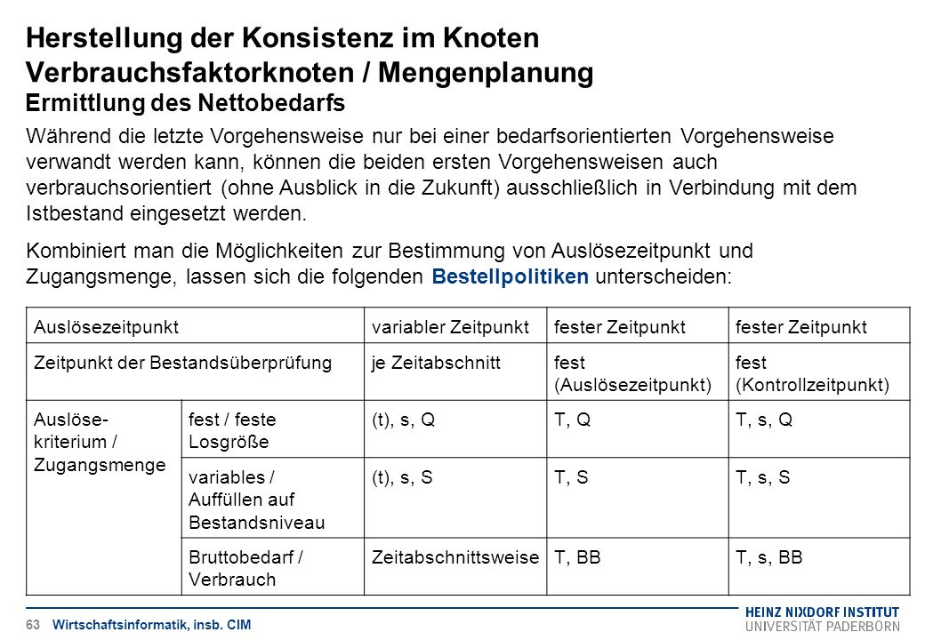 Herstellung der Konsistenz im Knoten Verbrauchsfaktorknoten / Mengenplanung Ermittlung des Nettobedarfs