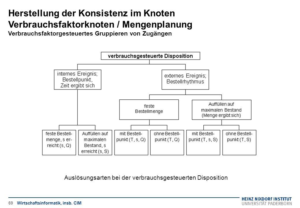 Herstellung der Konsistenz im Knoten Verbrauchsfaktorknoten / Mengenplanung Verbrauchsfaktorgesteuertes Gruppieren von Zugängen