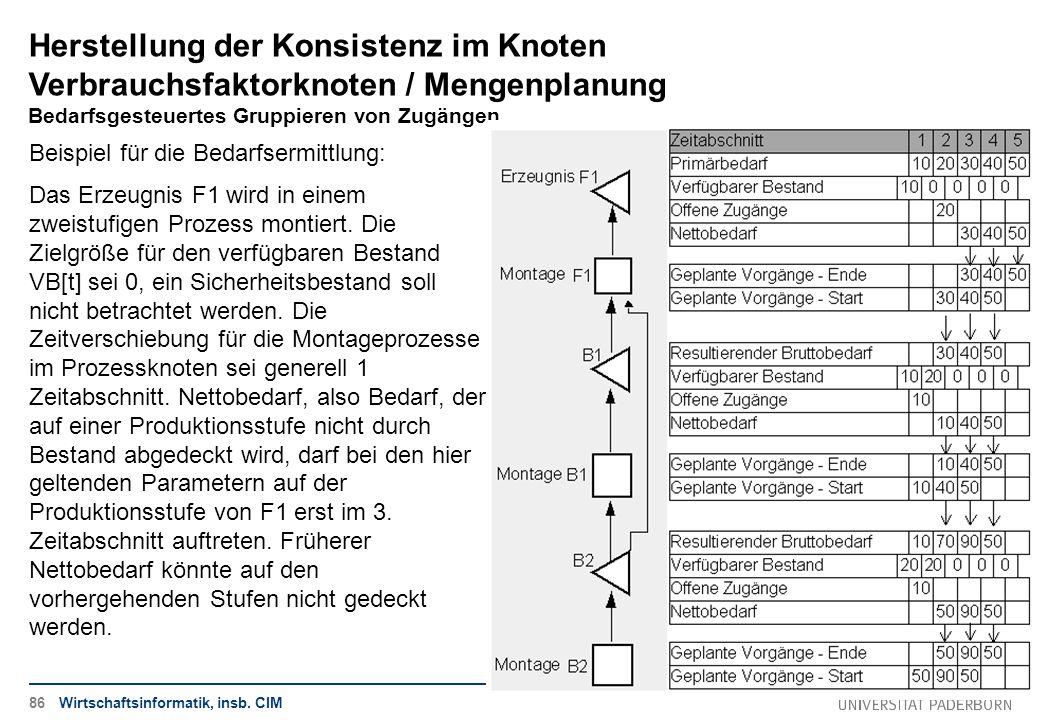 Herstellung der Konsistenz im Knoten Verbrauchsfaktorknoten / Mengenplanung Bedarfsgesteuertes Gruppieren von Zugängen