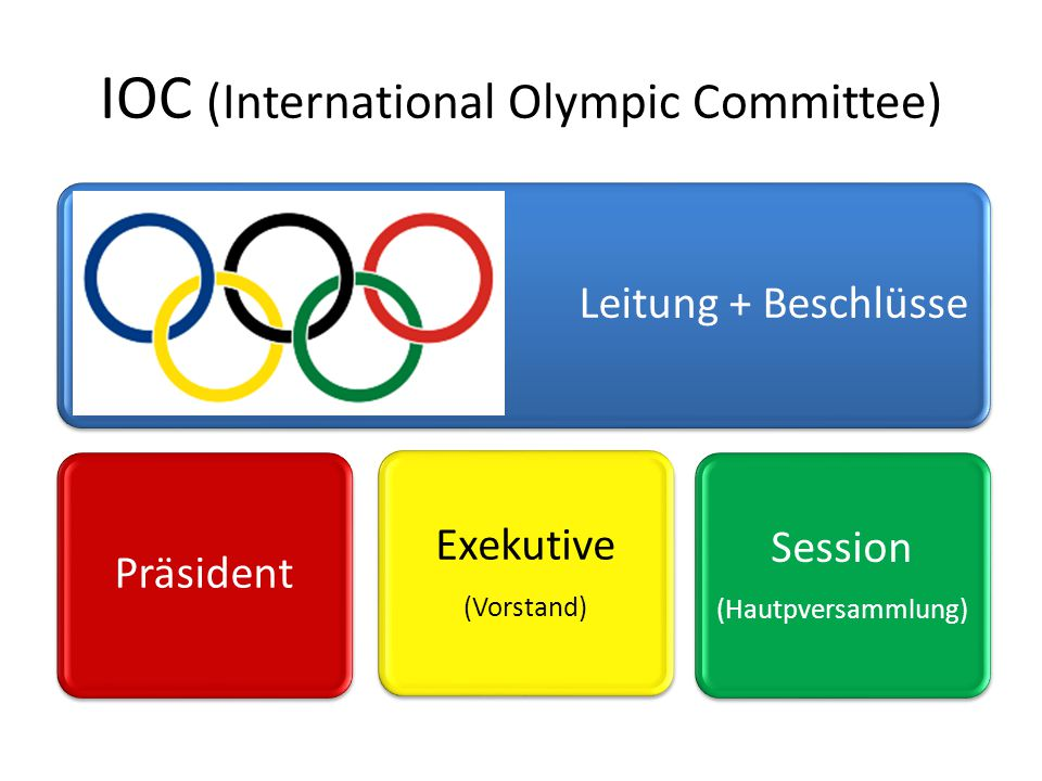 IOC (International Olympic Committee)