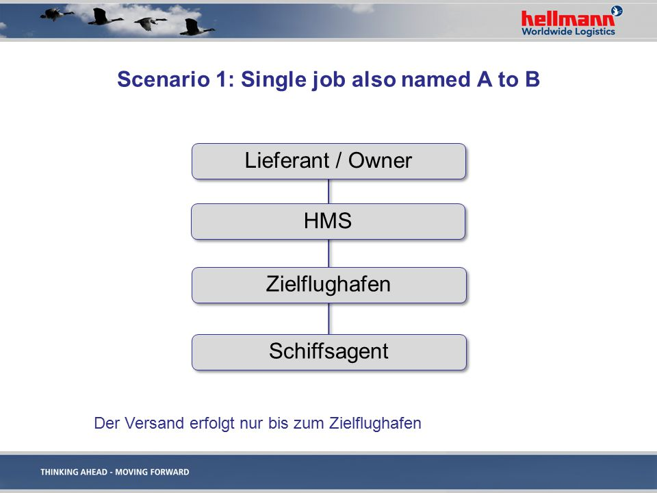 Scenario 1: Single job also named A to B