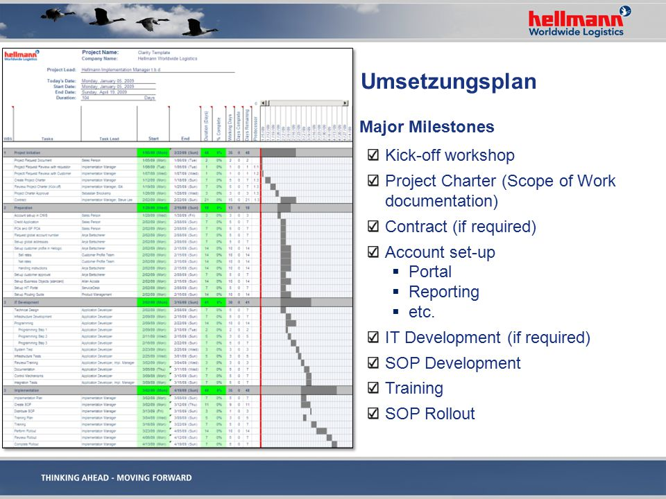 Umsetzungsplan Major Milestones Kick-off workshop