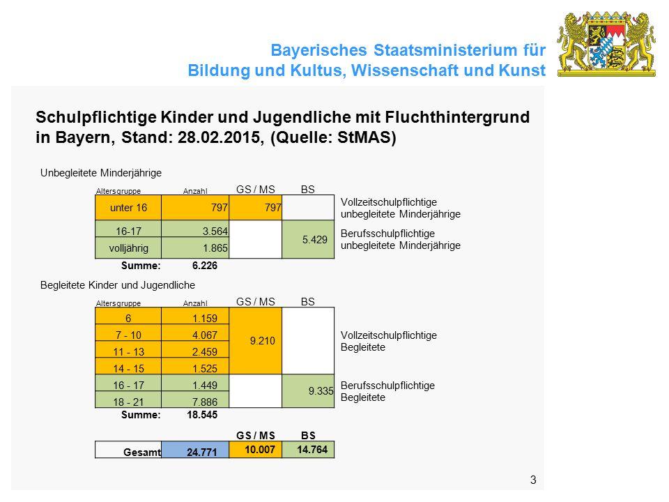 Schulpflichtige Kinder und Jugendliche mit Fluchthintergrund in Bayern, Stand: 28.02.2015, (Quelle: StMAS)