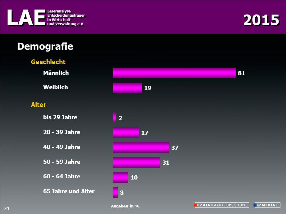 Demografie Geschlecht Alter Männlich Weiblich bis 29 Jahre
