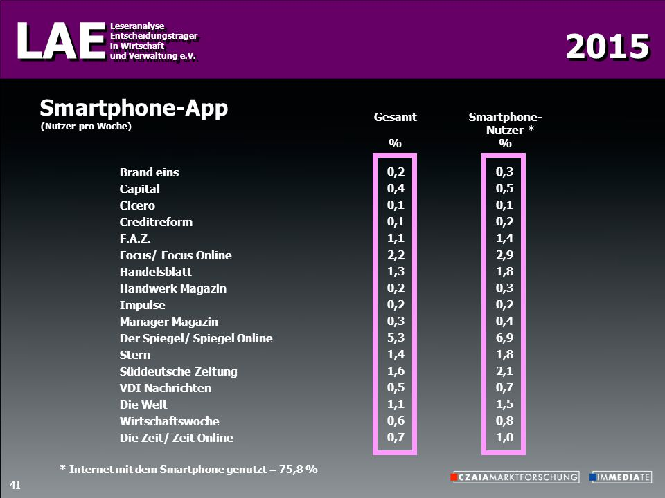 Smartphone-App Gesamt % Smartphone- Nutzer % * Brand eins Capital