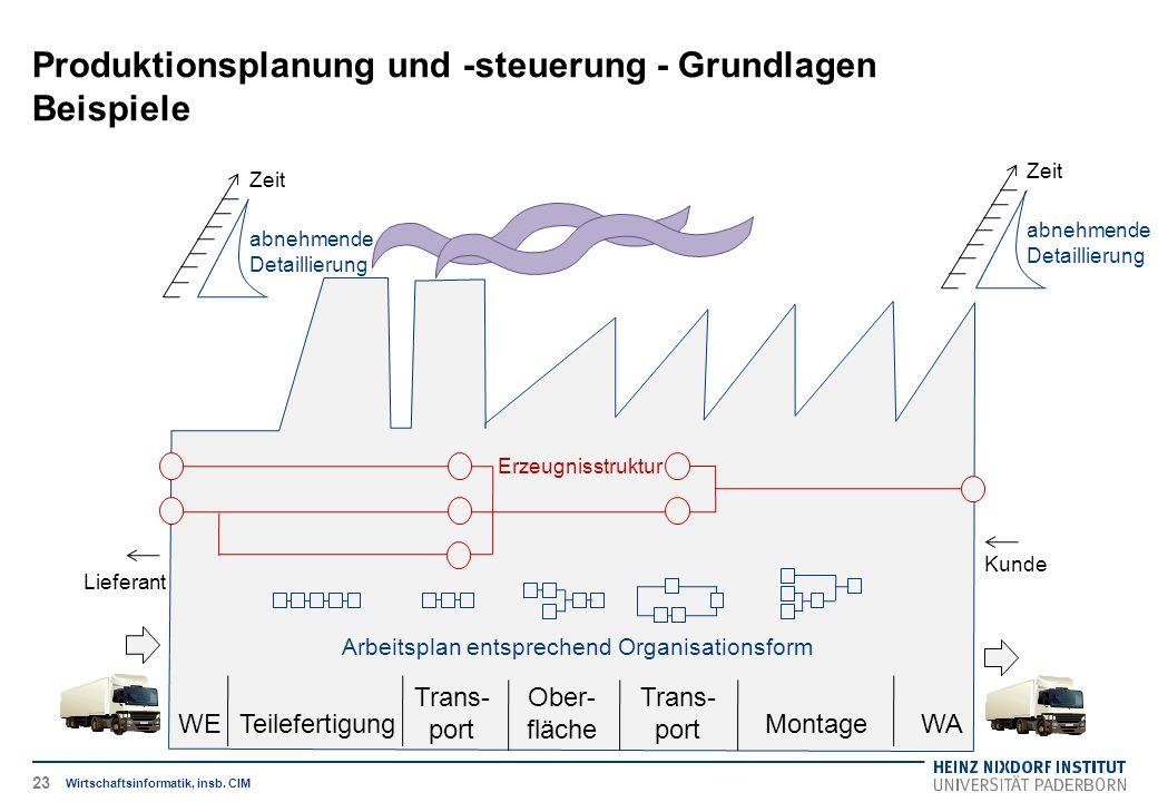 Produktionsplanung und -steuerung - Grundlagen Beispiele