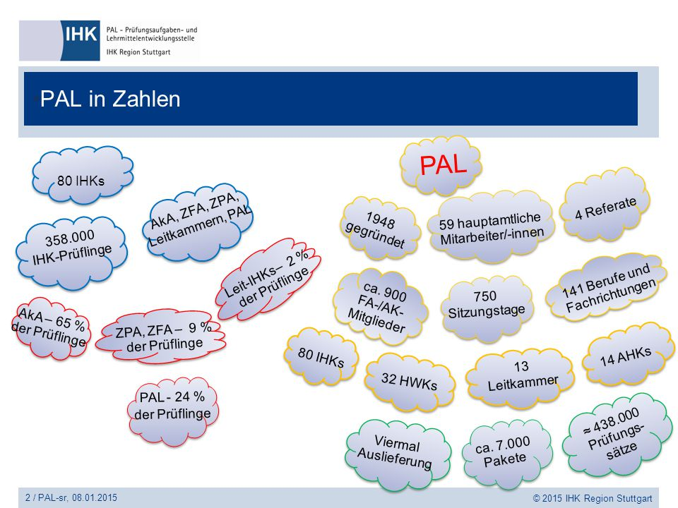 PAL PAL in Zahlen 80 IHKs 4 Referate AkA, ZFA, ZPA, Leitkammern, PAL