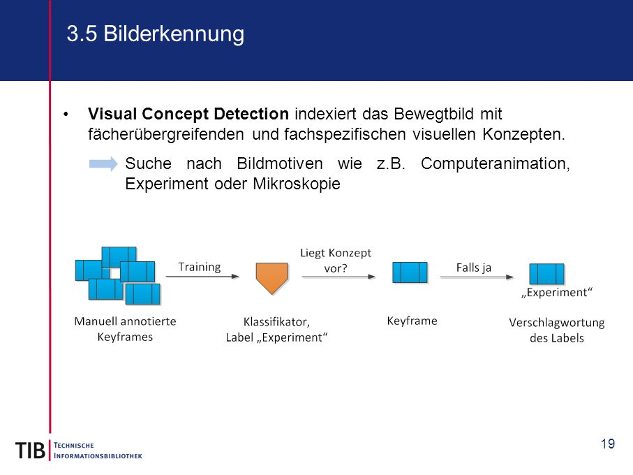 3.5 Bilderkennung Visual Concept Detection indexiert das Bewegtbild mit fächerübergreifenden und fachspezifischen visuellen Konzepten.