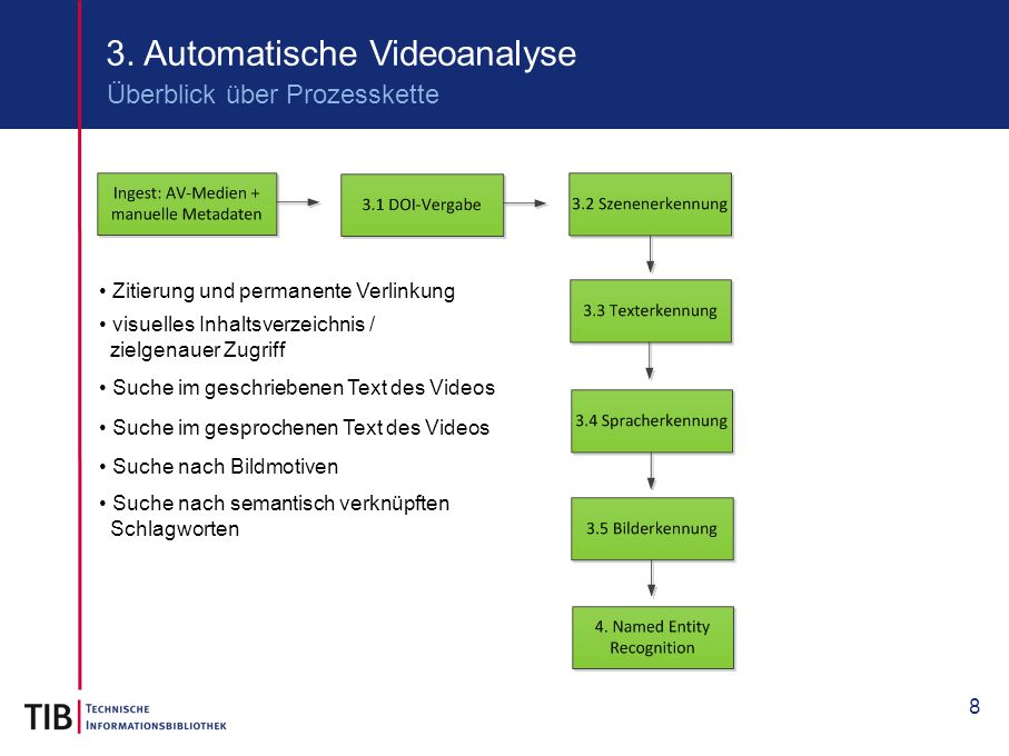 3. Automatische Videoanalyse