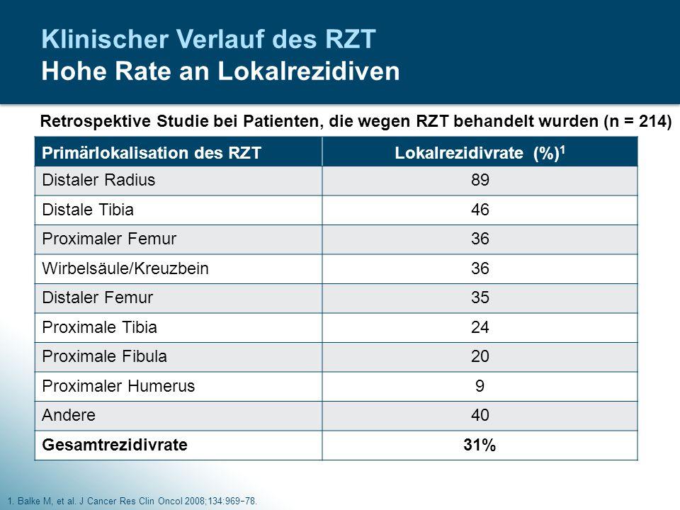 Klinischer Verlauf des RZT Hohe Rate an Lokalrezidiven