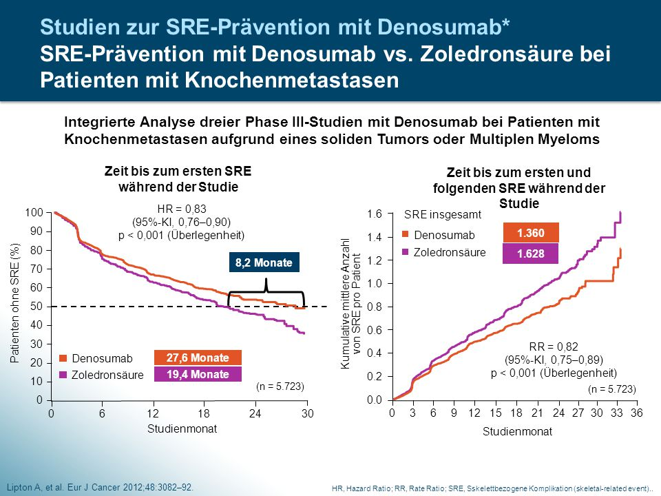 Studien zur SRE-Prävention mit Denosumab