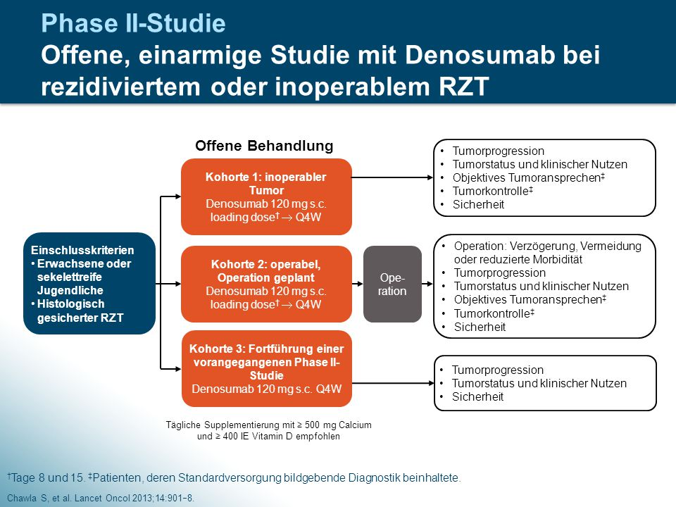 Phase II-Studie Offene, einarmige Studie mit Denosumab bei rezidiviertem oder inoperablem RZT