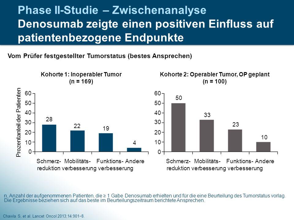 Phase II-Studie – Zwischenanalyse Denosumab zeigte einen positiven Einfluss auf patientenbezogene Endpunkte