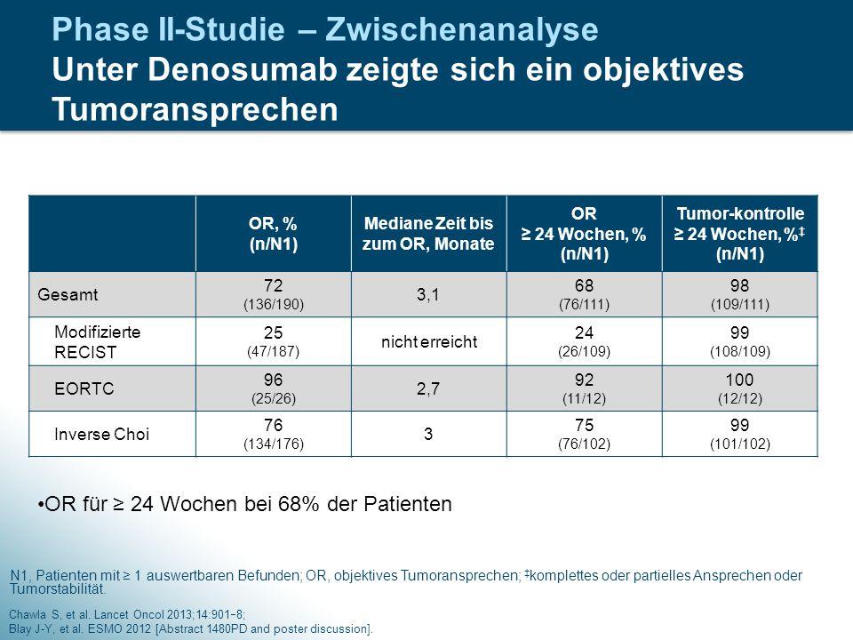 Mediane Zeit bis zum OR, Monate Tumor-kontrolle ≥ 24 Wochen, %‡ (n/N1)