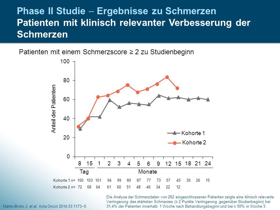 Phase II Studie  Ergebnisse zu Schmerzen Patienten mit klinisch relevanter Verbesserung der Schmerzen
