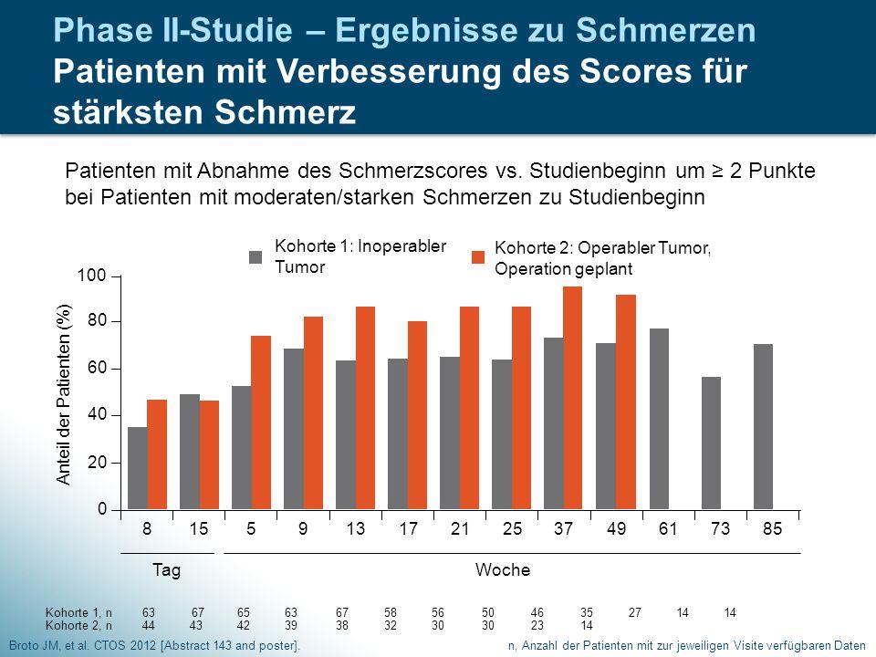 Anteil der Patienten (%)