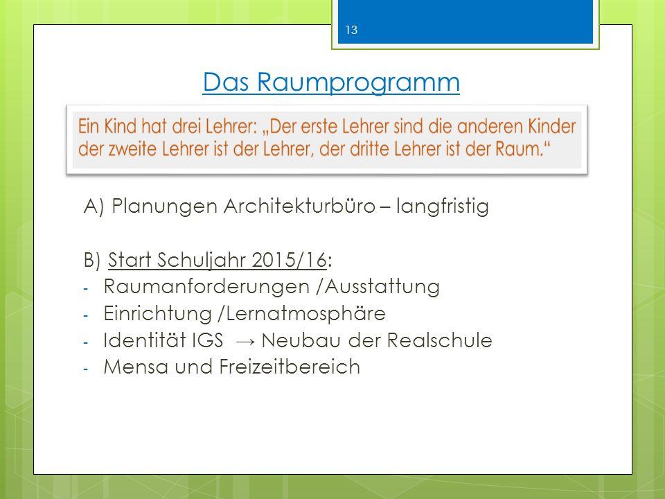 Das Raumprogramm A) Planungen Architekturbüro – langfristig