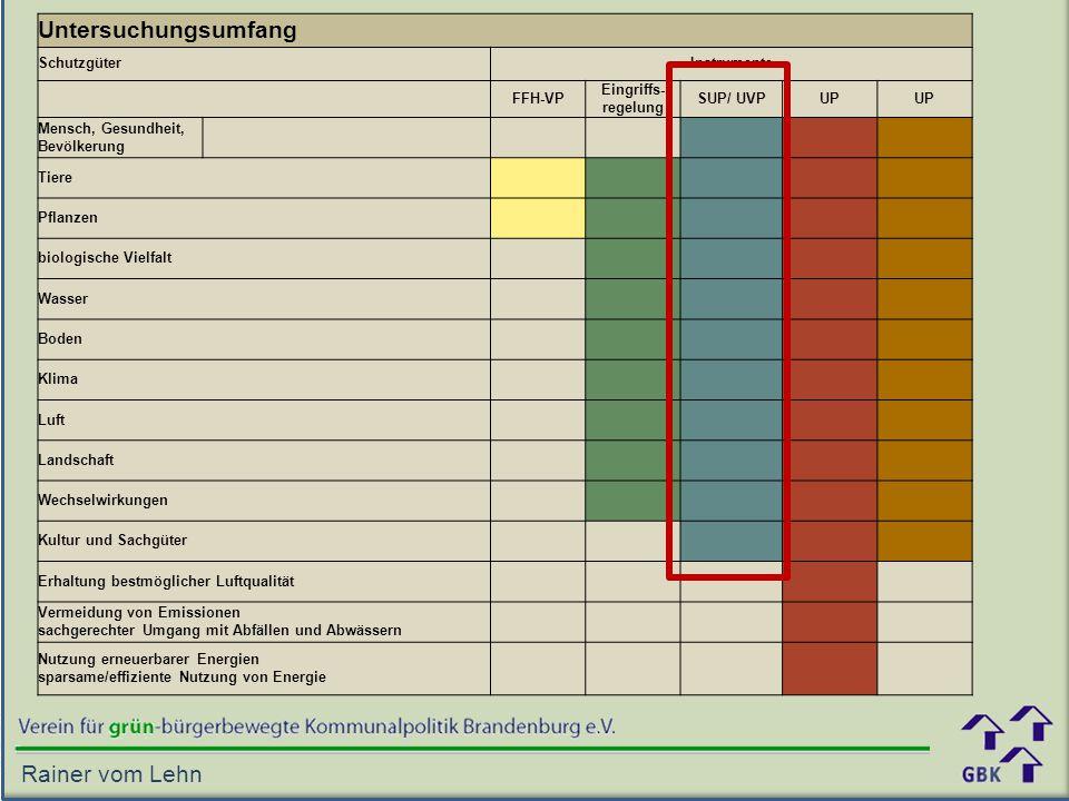 Untersuchungsumfang Rainer vom Lehn Schutzgüter Instrumente FFH-VP