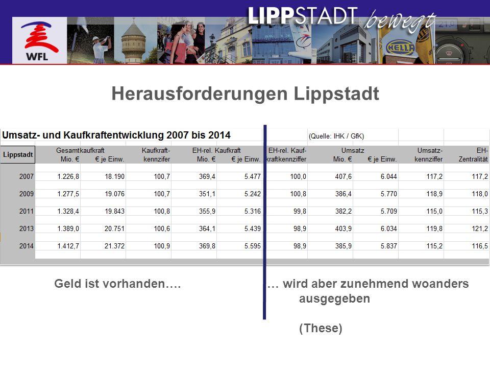 Herausforderungen Lippstadt