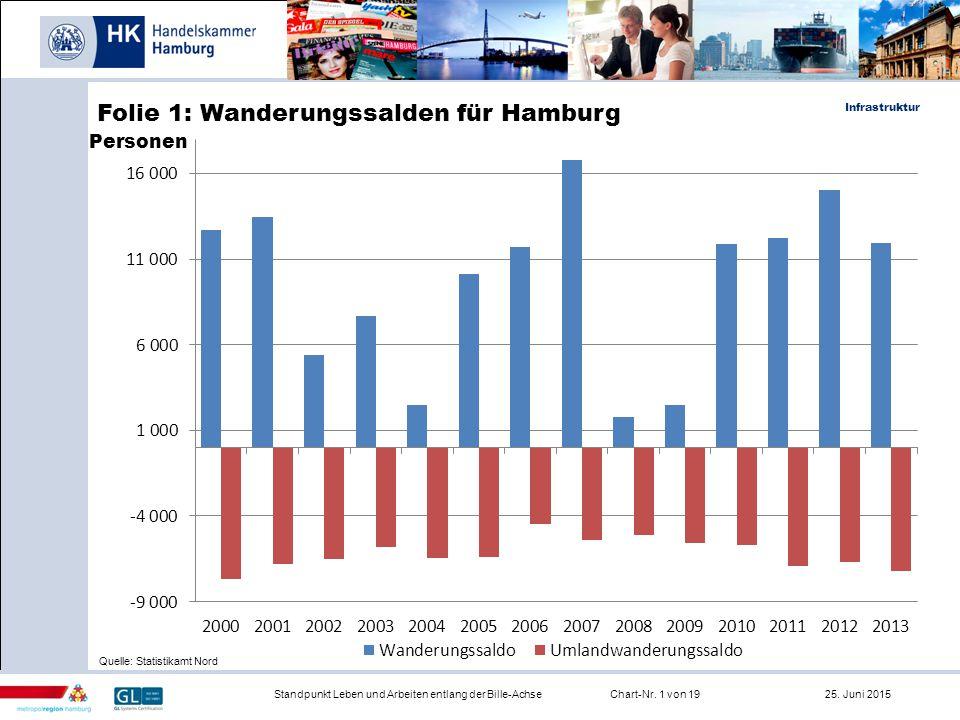 Folie 1: Wanderungssalden für Hamburg