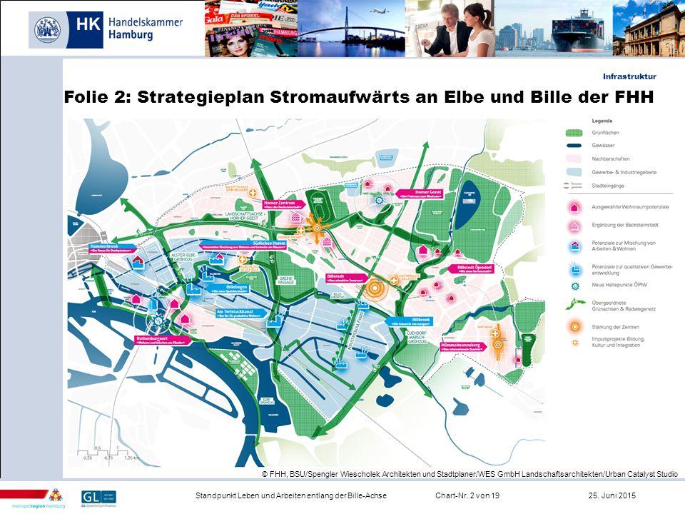 Folie 2: Strategieplan Stromaufwärts an Elbe und Bille der FHH