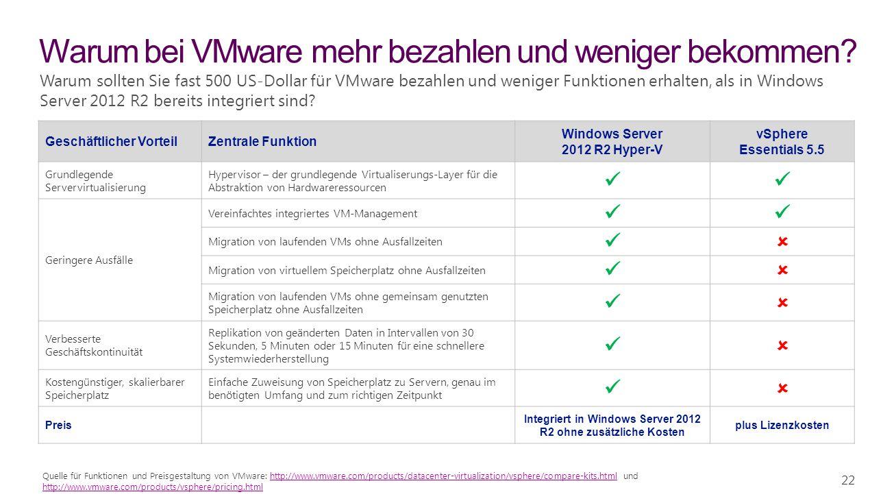 Warum bei VMware mehr bezahlen und weniger bekommen