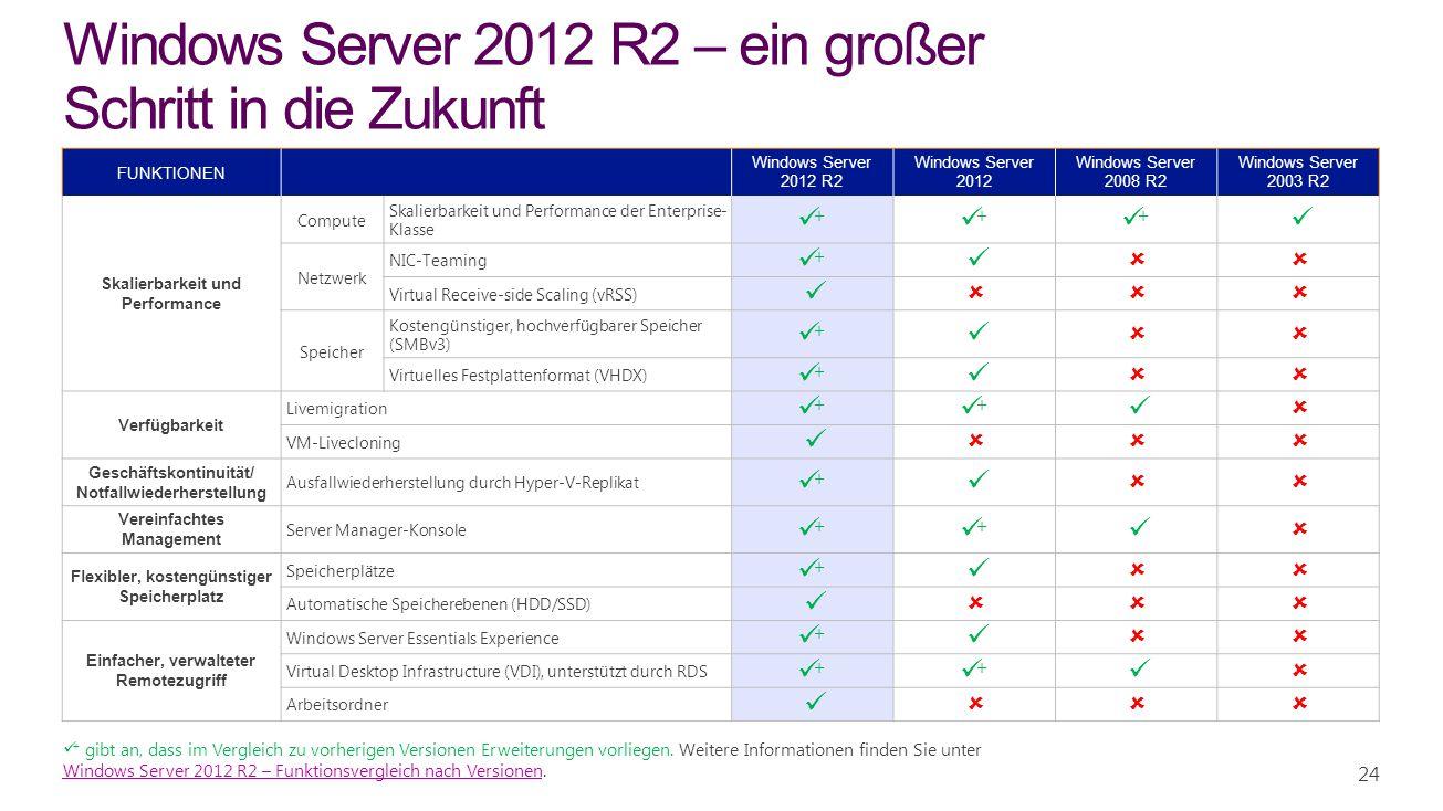 Windows Server 2012 R2 – ein großer Schritt in die Zukunft