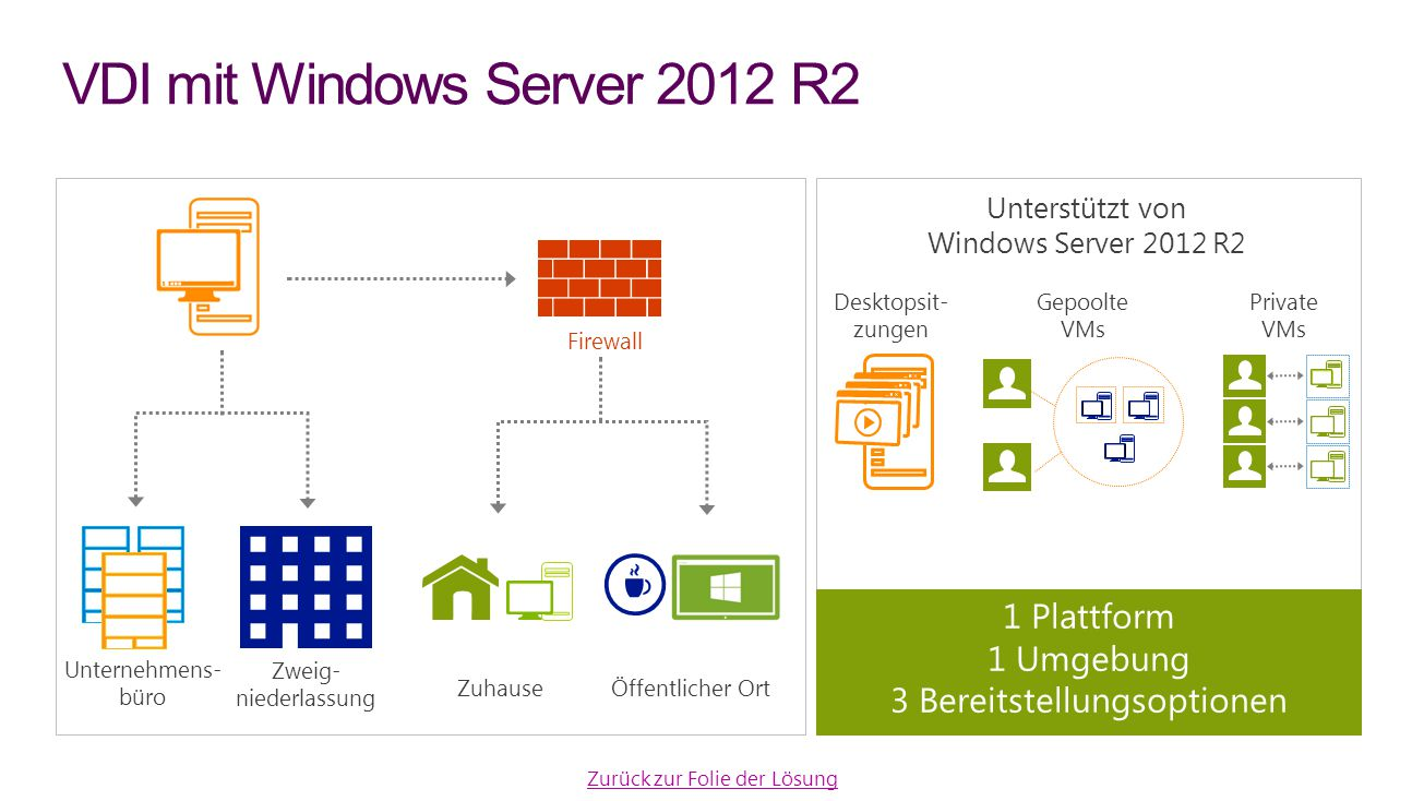 VDI mit Windows Server 2012 R2
