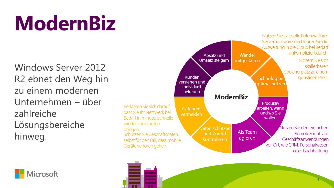 ModernBiz Nutzen Sie das volle Potenzial Ihrer Serverhardware, und führen Sie die Ausweitung in die Cloud bei Bedarf unkompliziert durch.