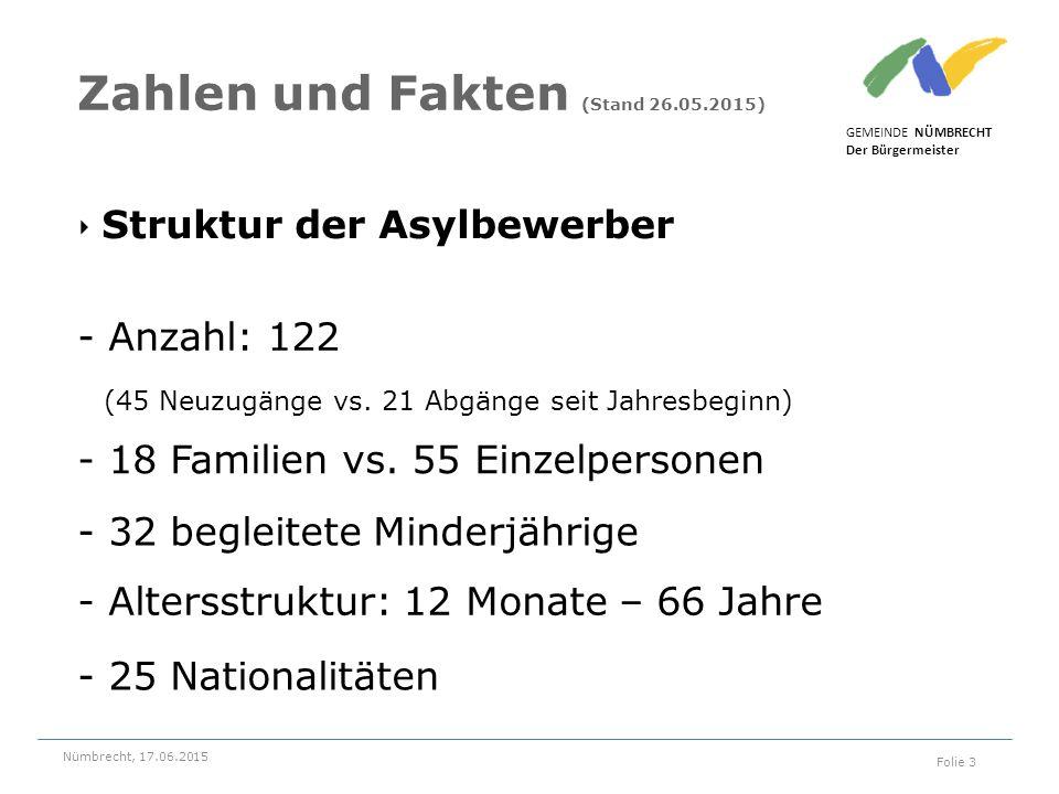 Zahlen und Fakten (Stand 26.05.2015)