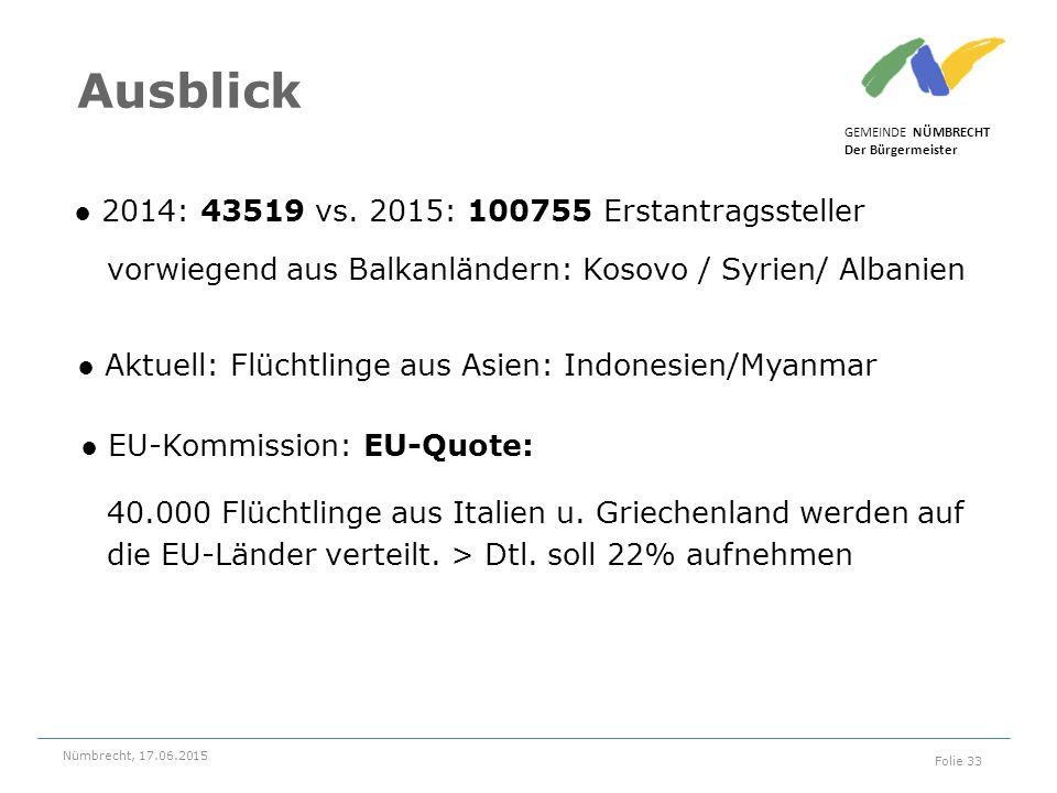 Ausblick ● 2014: 43519 vs. 2015: 100755 Erstantragssteller