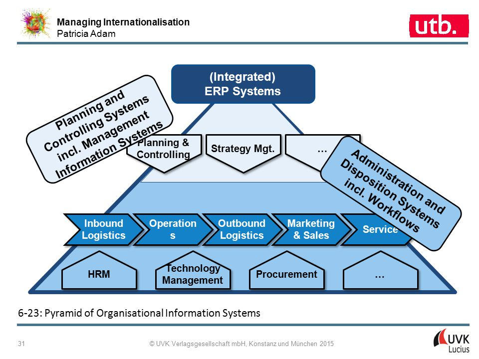 Planning and Controlling Systems incl. Management Information Systems