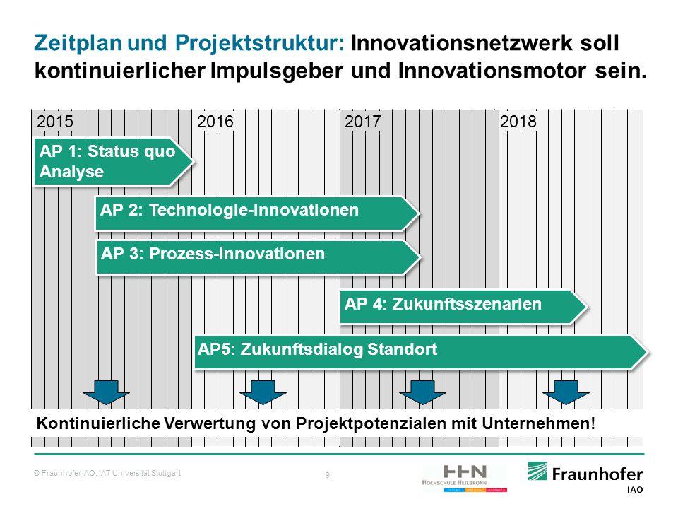Zeitplan und Projektstruktur: Innovationsnetzwerk soll kontinuierlicher Impulsgeber und Innovationsmotor sein.