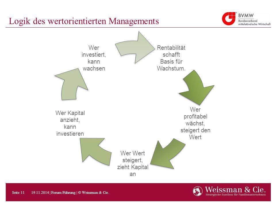 Logik des wertorientierten Managements