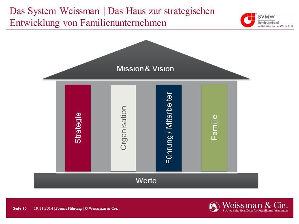Das System Weissman | Das Haus zur strategischen Entwicklung von Familienunternehmen
