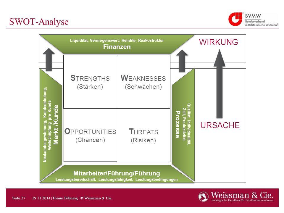 SWOT-Analyse WIRKUNG STRENGTHS (Stärken) WEAKNESSES (Schwächen)
