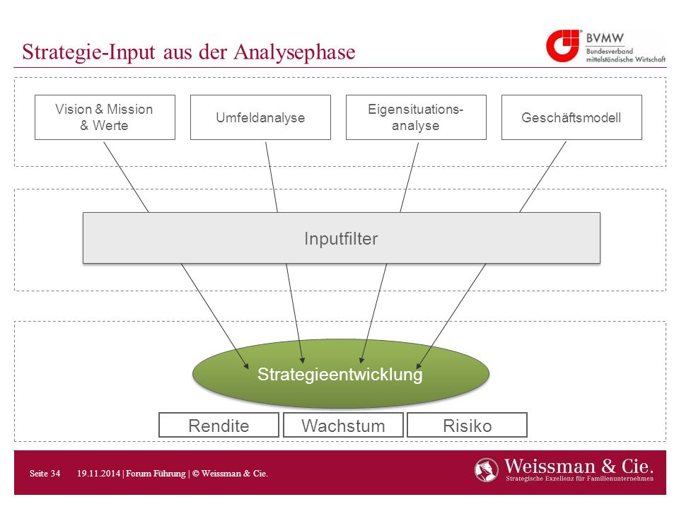 Strategie-Input aus der Analysephase
