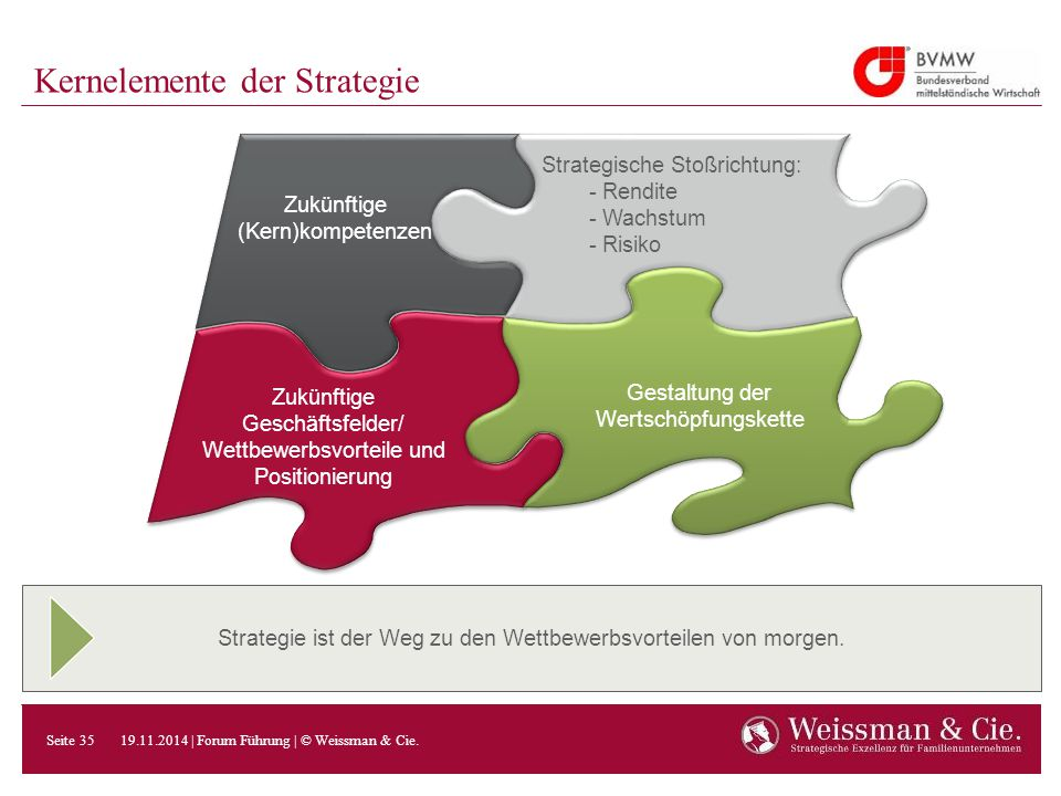 Kernelemente der Strategie