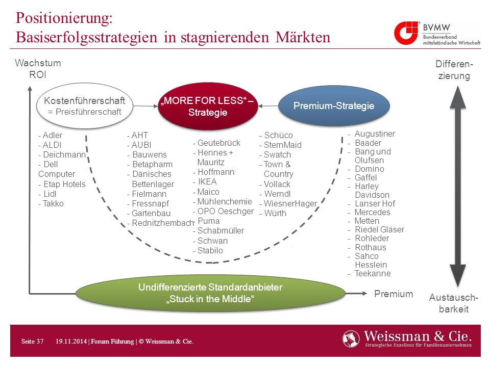 Positionierung: Basiserfolgsstrategien in stagnierenden Märkten