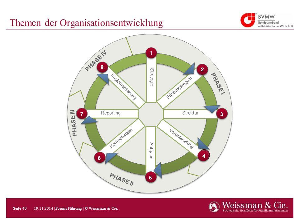 Themen der Organisationsentwicklung