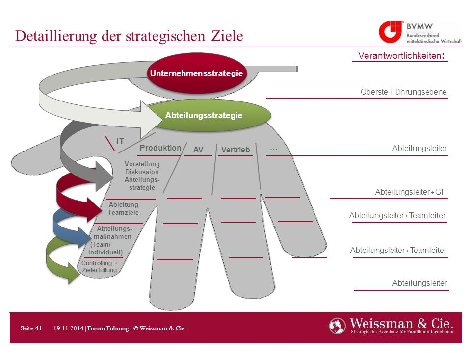 Detaillierung der strategischen Ziele