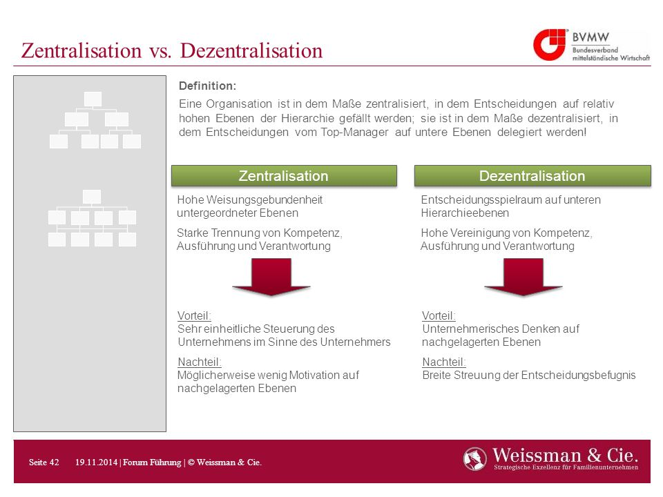 Zentralisation vs. Dezentralisation