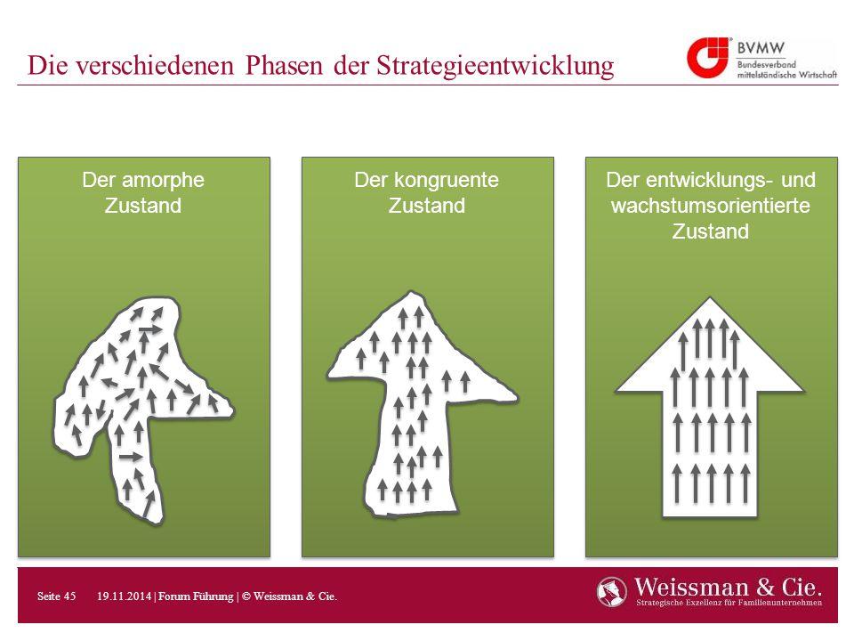 Die verschiedenen Phasen der Strategieentwicklung